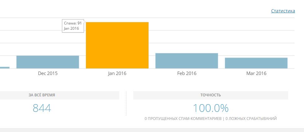 Статистика плагина Akismet